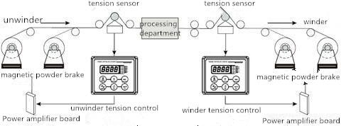 KJTDQ convenient yarn tension sensor for detect spinning yarn-1