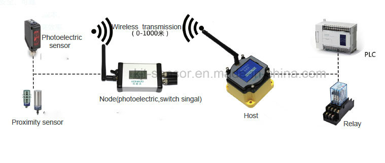 Good Quality wireless sensor price suppliers for Detecting objects-2